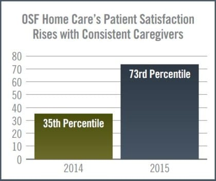 OSF HCAHPS from 35th to 73rd Percentile