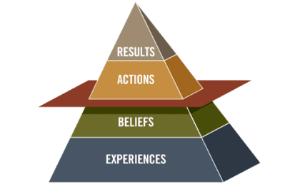 The Results Pyramid Culture Change Model