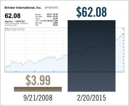 Chili's Stock Price Soars