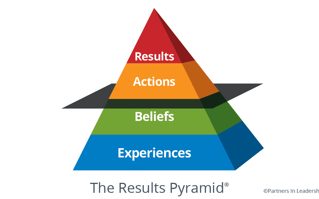 The Power of The Results Pyramid: Achieving Sustainable Culture Change